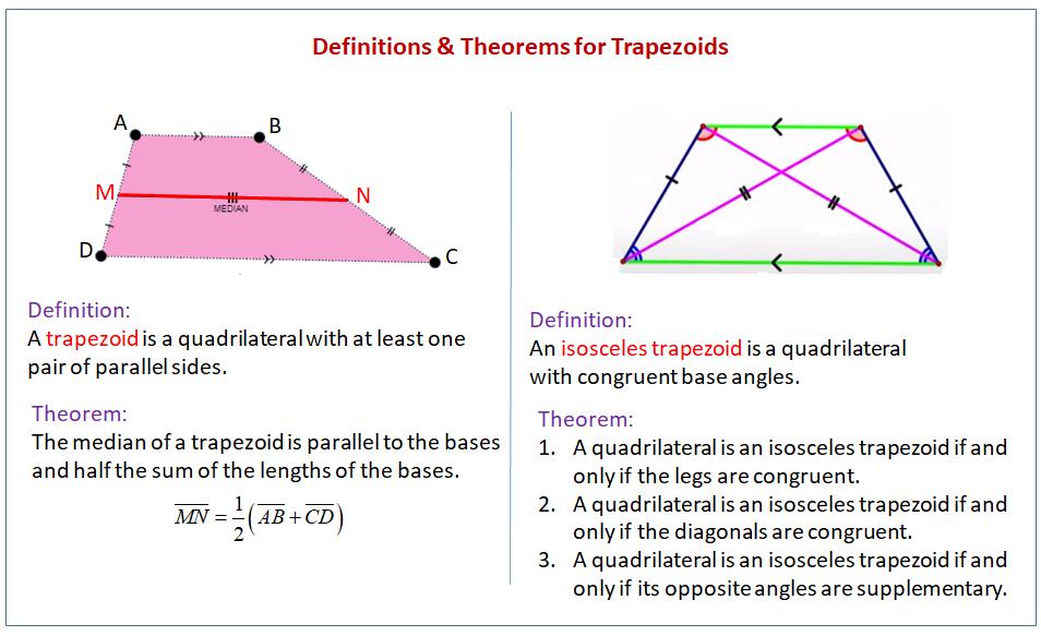 Theorem Trapezoid