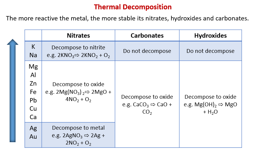 Thermal Decomposition of Metals