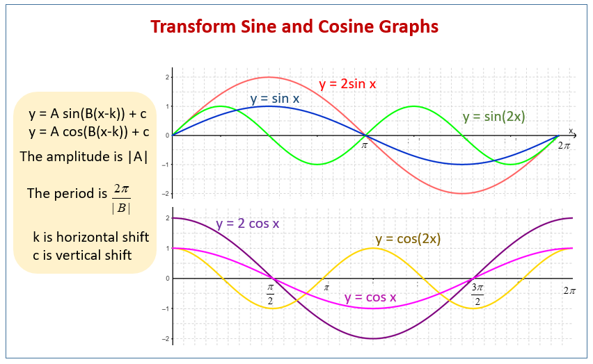 Transform Sine Cosine Graphs