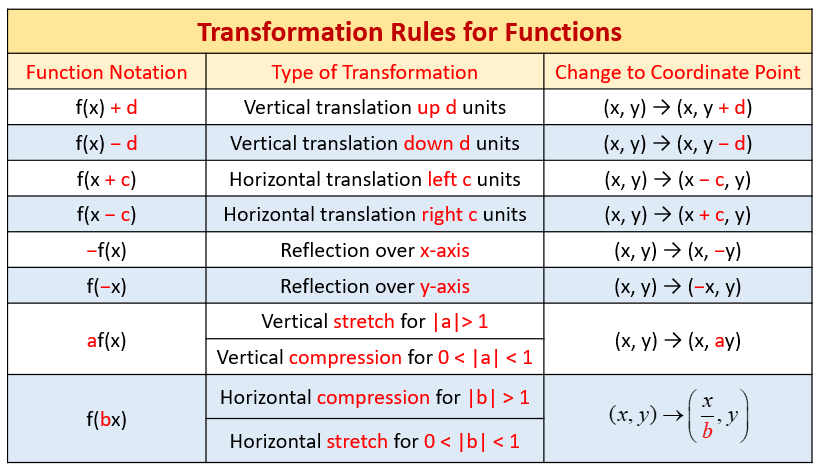 Transformation rules for graph functions