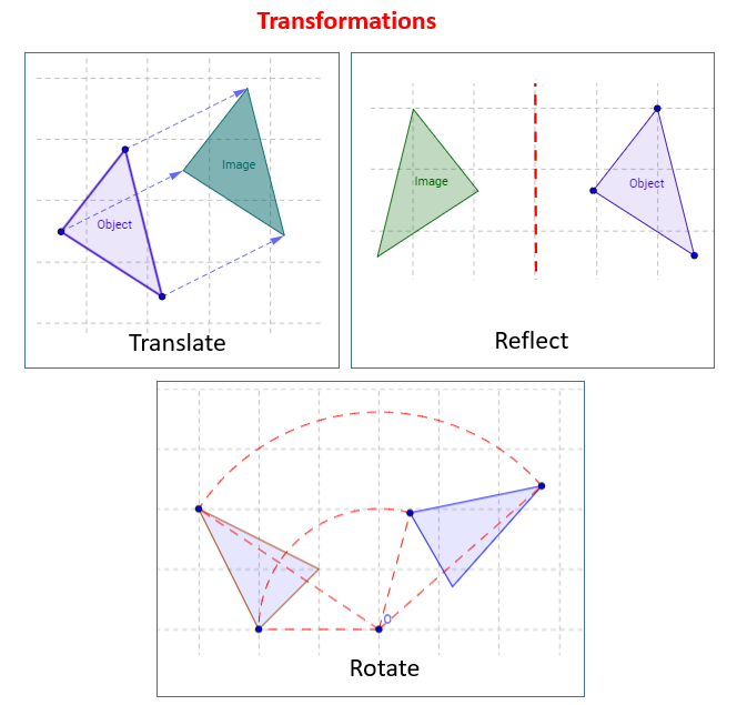 Reflection, Rotation, Translation