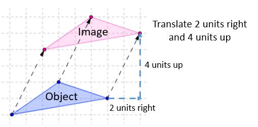 Translation in Math