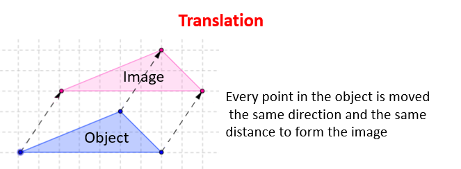 Translation in Transformation