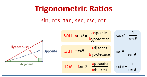 Trigonometric Ratios Examples Videos