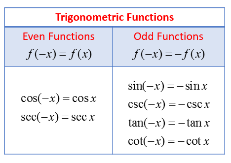 Examples With Trigonometric Functions Even Odd Or