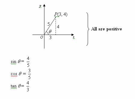 trigonometric ratios