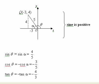 signs of trigonometric ratios
