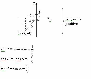 trigonometric signs