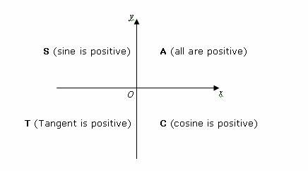 Trig equations examples using cast diagrams with worksheets quadrant rule or cast diagram ccuart Gallery