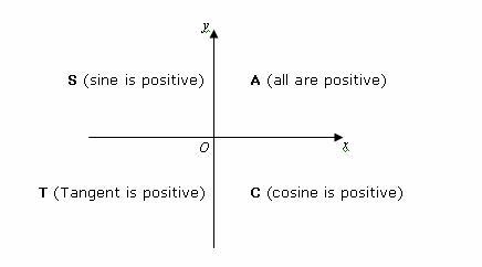 cast rule for trigonometry