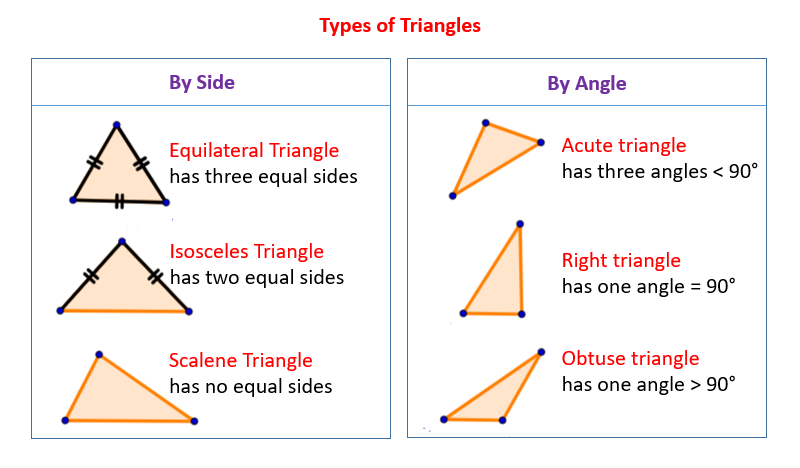 Types of triangles solutions examples videos What do exterior angles of a triangle add up to