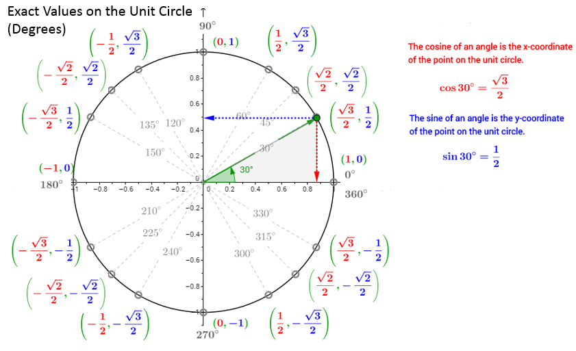 unit circle (degrees)