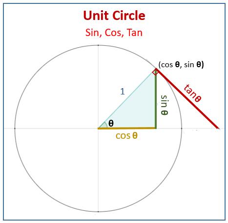 Unit Circle sin cos tan
