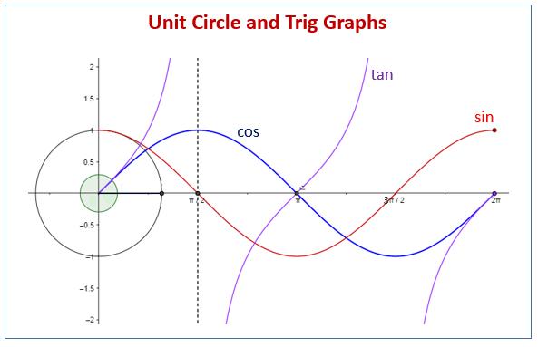 Unit Circle Trig Graphs