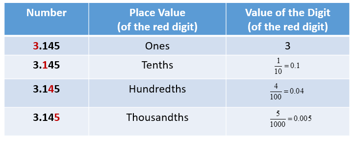 Value of a digit in a decimal