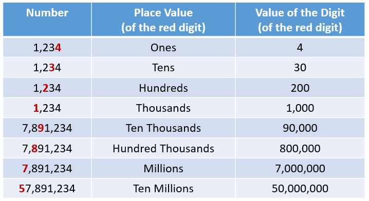 Value of Digit