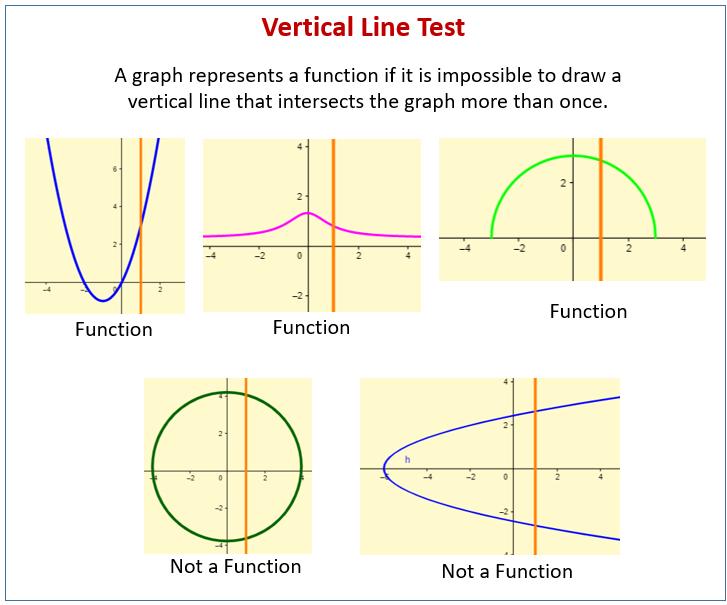Vertical Line Test