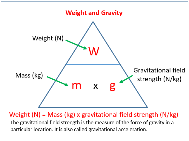 Weight and Gravity