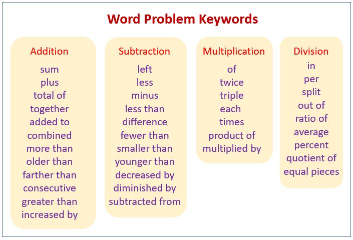 Word Problem Keywords
