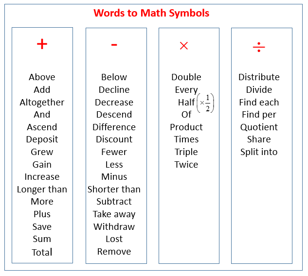 words to math symbols
