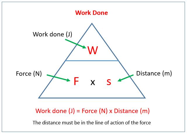 Work Done Formula