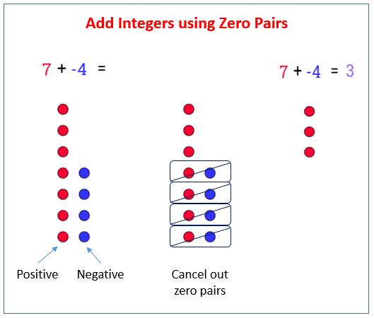 Adding Integers using Zero Pairs (solutions, examples ...