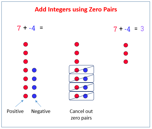 Adding Integers using Zero Pairs (solutions, examples, videos ...